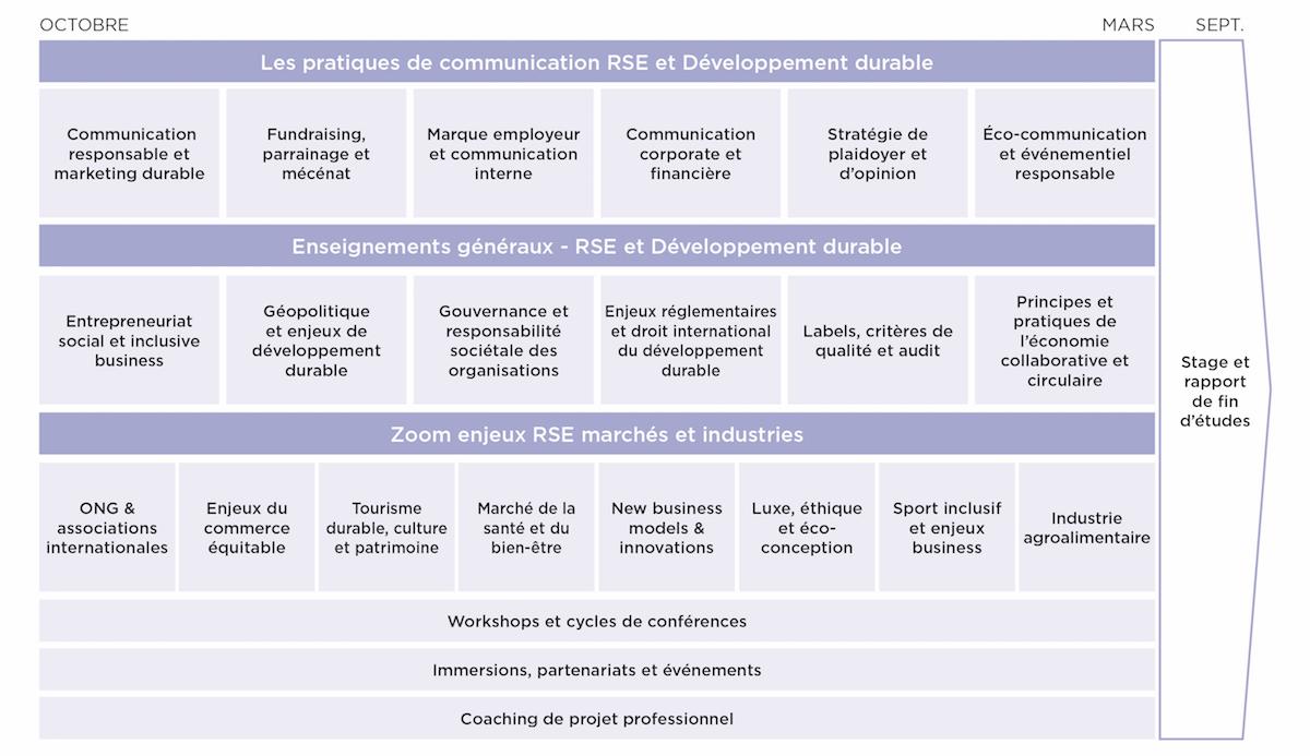 Programme Master Développement Durable et Communication RSE - MBA EFAP
