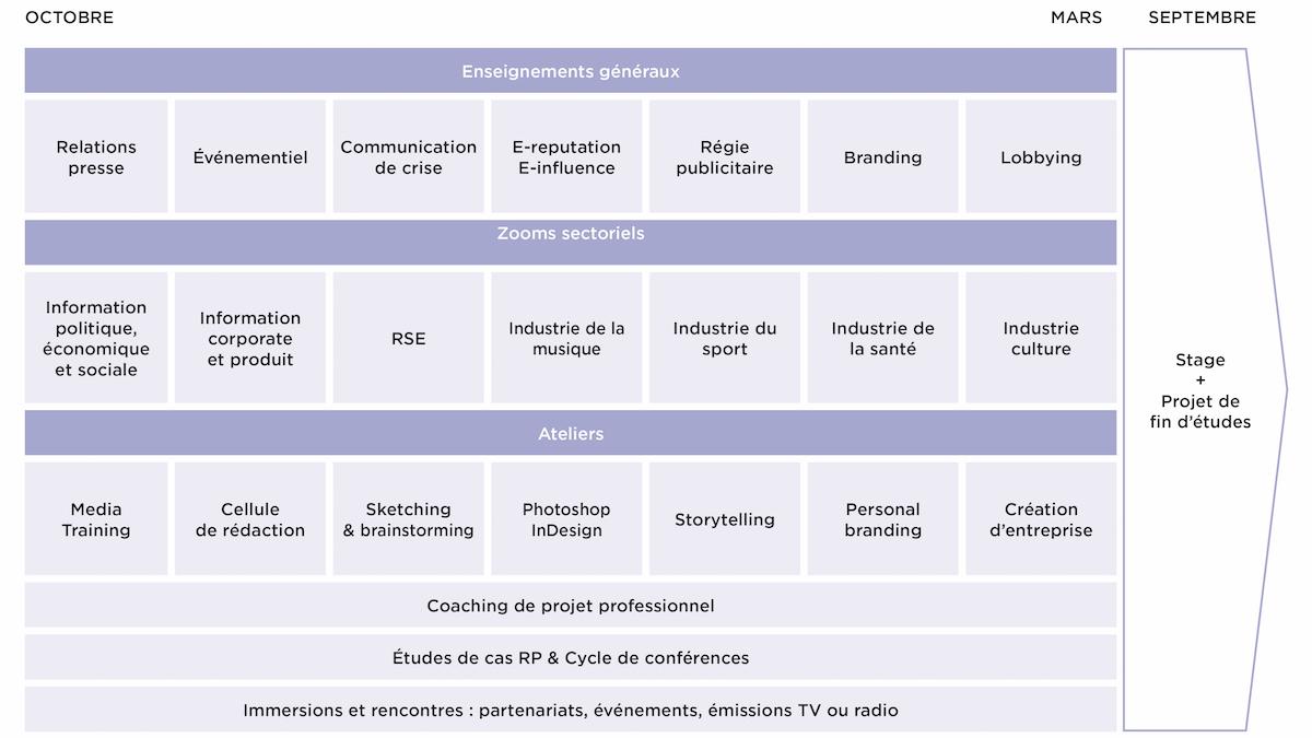 Programme Communication & Relations Médias - MBA EFAP