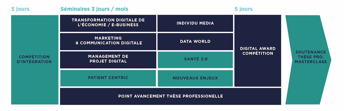 Programme Master Marketing Digital de la Santé - MBA EFAP