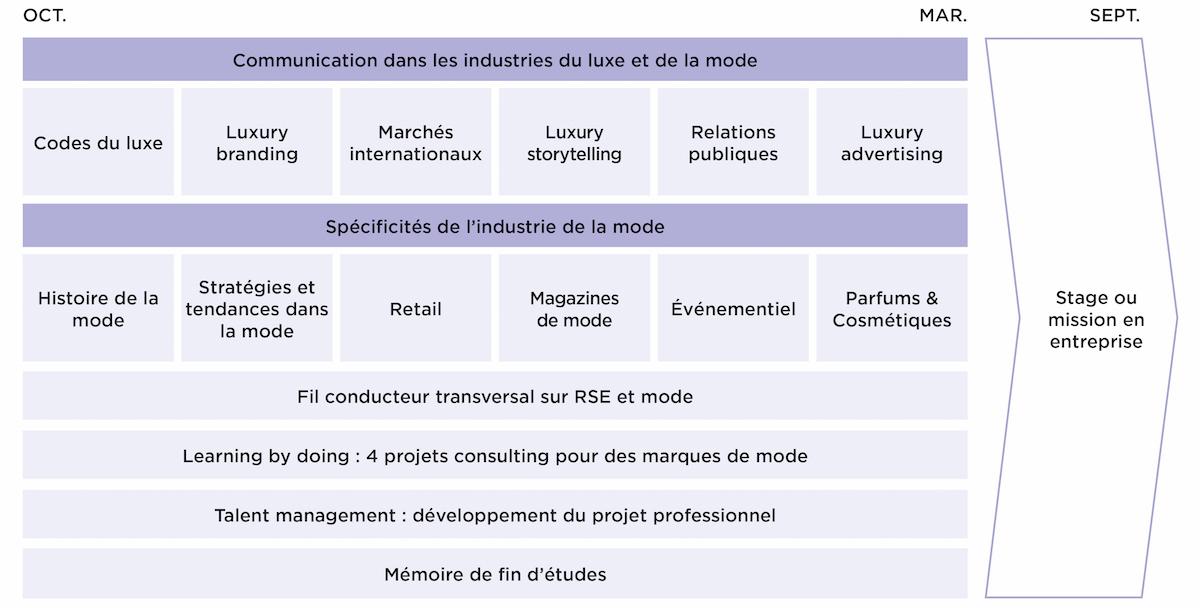 Programme Master Mode et Communication Luxe - MBA EFAP