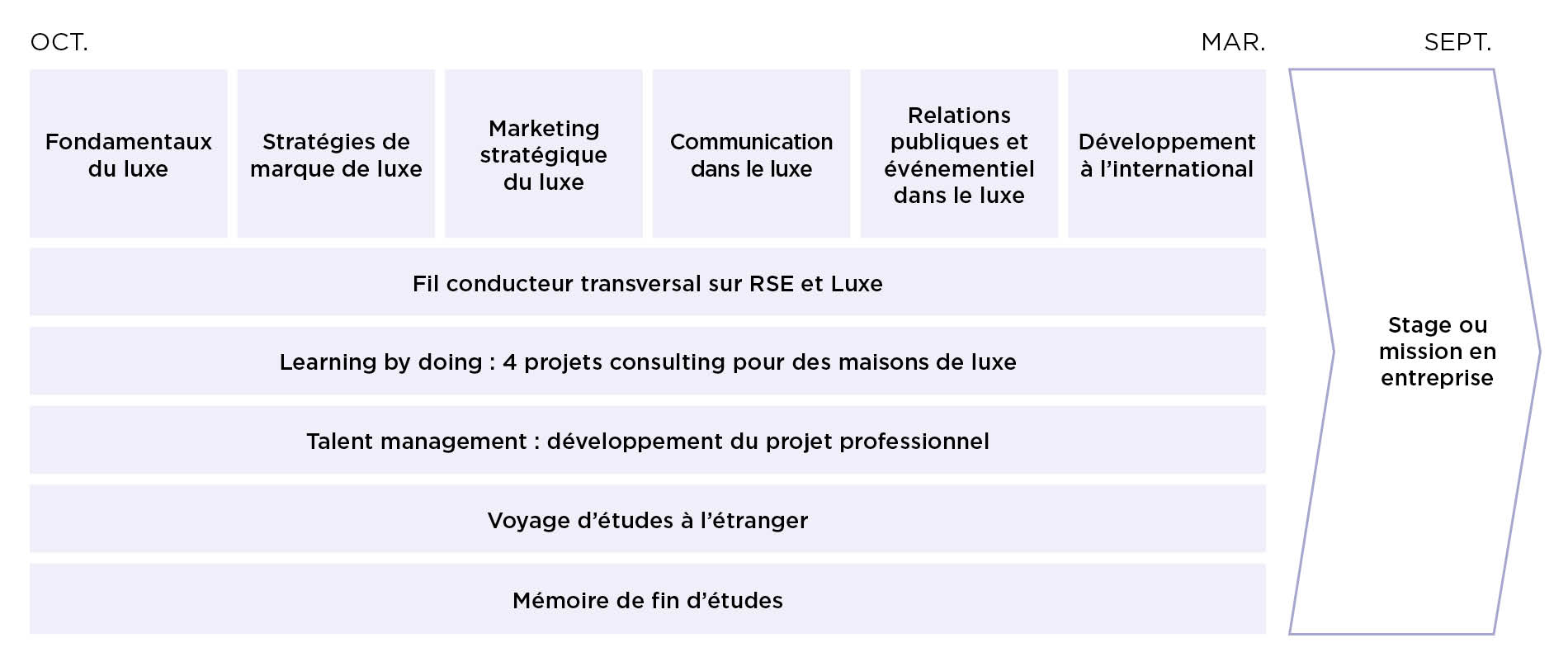 Programme - Master Luxe EFAP