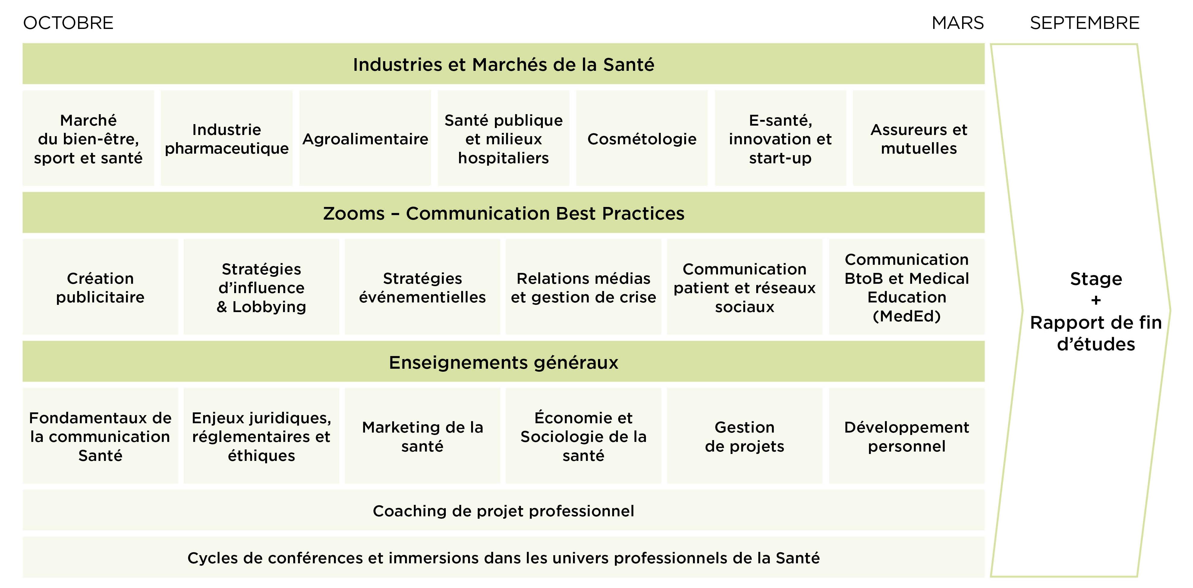 Programme Master Management Santé - MBA EFAP
