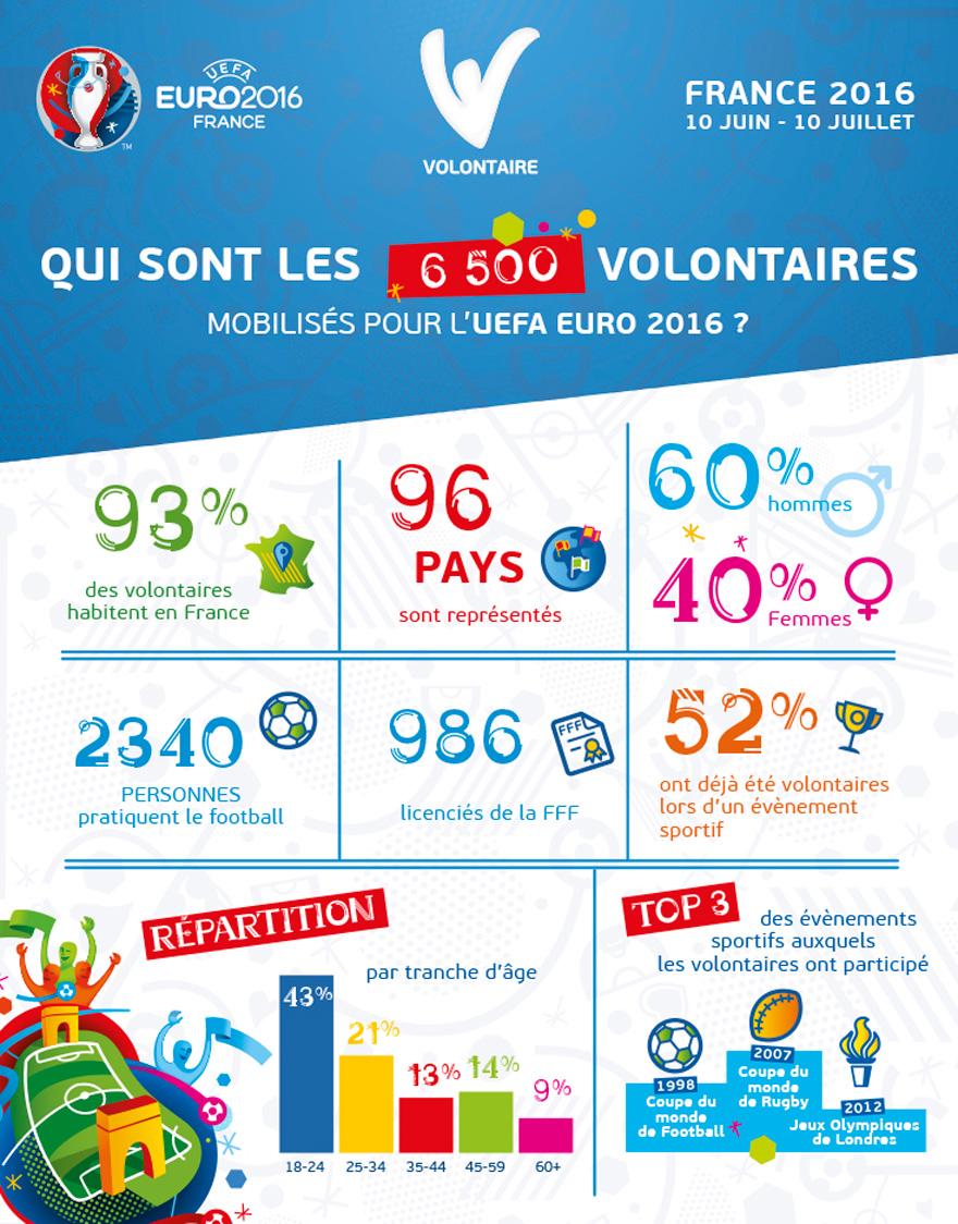 Etudiants de l'EFAP, école des nouveaux métiers de la communication, participe au programme Volontaires UEFA